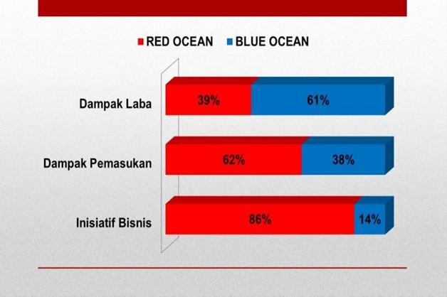 blue dan red ocean strategy